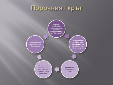 Порочният кръг